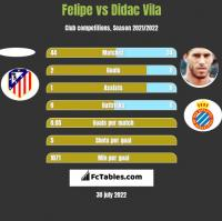 Felipe vs Didac Vila h2h player stats