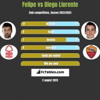 Felipe vs Diego Llorente h2h player stats