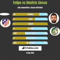Felipe vs Dimitris Siovas h2h player stats