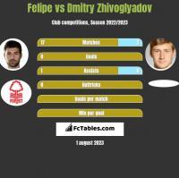 Felipe vs Dmitry Zhivoglyadov h2h player stats