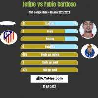 Felipe vs Fabio Cardoso h2h player stats