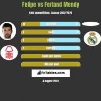 Felipe vs Ferland Mendy h2h player stats