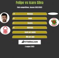 Felipe vs Icaro Silva h2h player stats