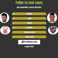 Felipe vs Ivan Lopez h2h player stats