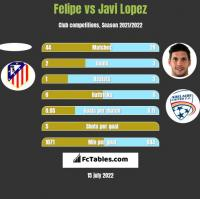 Felipe vs Javi Lopez h2h player stats