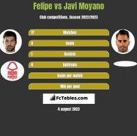 Felipe vs Javi Moyano h2h player stats