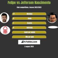 Felipe vs Jefferson Nascimento h2h player stats