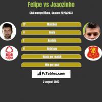 Felipe vs Joaozinho h2h player stats