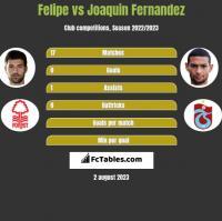 Felipe vs Joaquin Fernandez h2h player stats