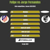 Felipe vs Jorge Fernandes h2h player stats