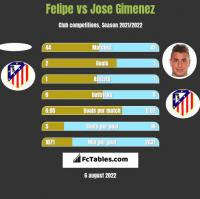 Felipe vs Jose Gimenez h2h player stats