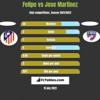 Felipe vs Jose Martinez h2h player stats