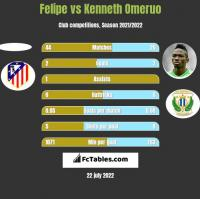 Felipe vs Kenneth Omeruo h2h player stats