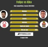 Felipe vs Kiko h2h player stats