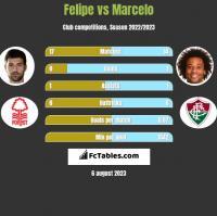 Felipe vs Marcelo h2h player stats