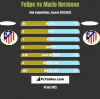 Felipe vs Mario Hermoso h2h player stats