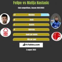 Felipe vs Matija Nastasic h2h player stats