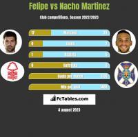 Felipe vs Nacho Martinez h2h player stats