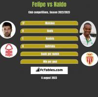 Felipe vs Naldo h2h player stats