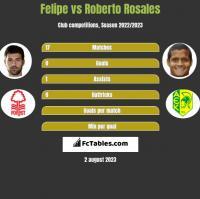 Felipe vs Roberto Rosales h2h player stats