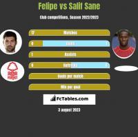 Felipe vs Salif Sane h2h player stats