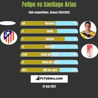 Felipe vs Santiago Arias h2h player stats
