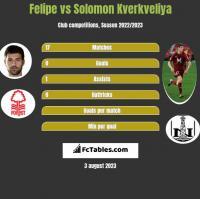 Felipe vs Solomon Kwirkwelia h2h player stats
