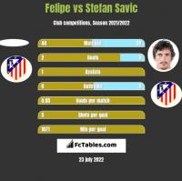 Felipe vs Stefan Savić h2h player stats