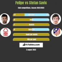 Felipe vs Stefan Savic h2h player stats