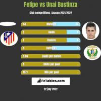 Felipe vs Unai Bustinza h2h player stats