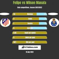 Felipe vs Wilson Manafa h2h player stats