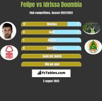 Felipe vs Idrissa Doumbia h2h player stats