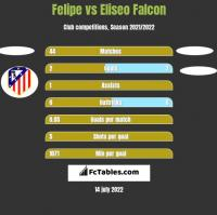 Felipe vs Eliseo Falcon h2h player stats