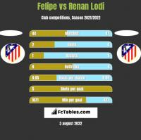 Felipe vs Renan Lodi h2h player stats