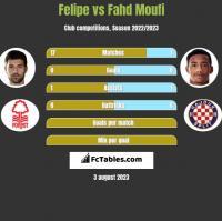 Felipe vs Fahd Moufi h2h player stats