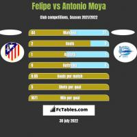 Felipe vs Antonio Moya h2h player stats