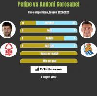 Felipe vs Andoni Gorosabel h2h player stats