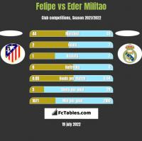 Felipe vs Eder Militao h2h player stats