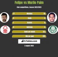 Felipe vs Murilo Paim h2h player stats