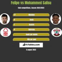 Felipe vs Mohammed Salisu h2h player stats