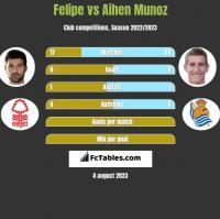 Felipe vs Aihen Munoz h2h player stats
