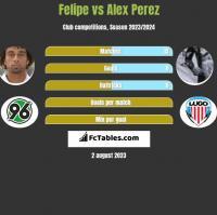 Felipe vs Alex Perez h2h player stats