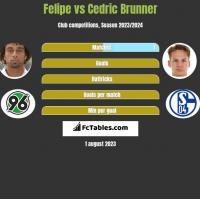 Felipe vs Cedric Brunner h2h player stats