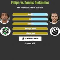 Felipe vs Dennis Diekmeier h2h player stats