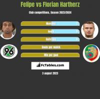 Felipe vs Florian Hartherz h2h player stats