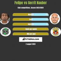 Felipe vs Gerrit Nauber h2h player stats