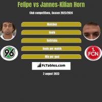 Felipe vs Jannes-Kilian Horn h2h player stats