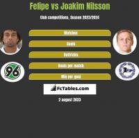Felipe vs Joakim Nilsson h2h player stats