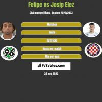 Felipe vs Josip Elez h2h player stats