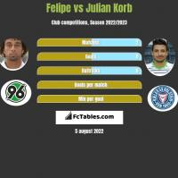 Felipe vs Julian Korb h2h player stats